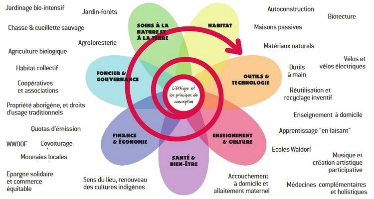 Domaines d'application de la permaculture